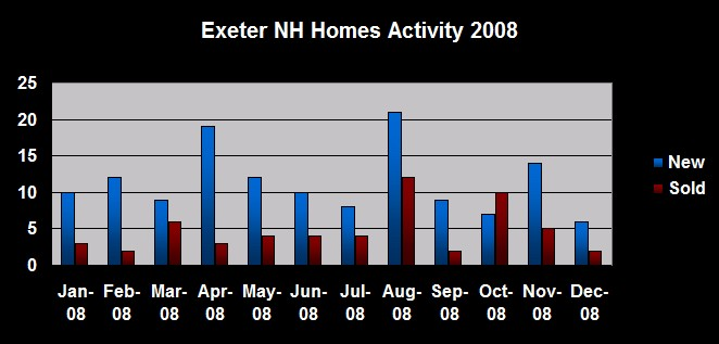 Exeter NH Homes Real Estate Activity - 2008