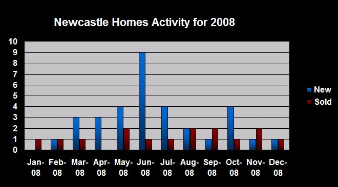newcastle-nh-homes-activity-2008-chart1