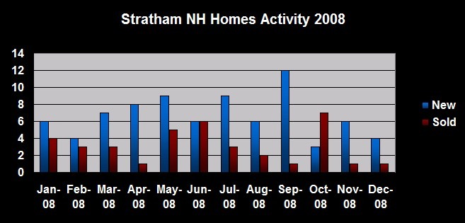 Stratham NH Homes Real Estate Activity 2008