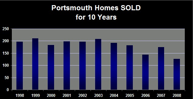 portsmouth-nh-homes-sold-1998-through-2008-ann-cummings-copyright1